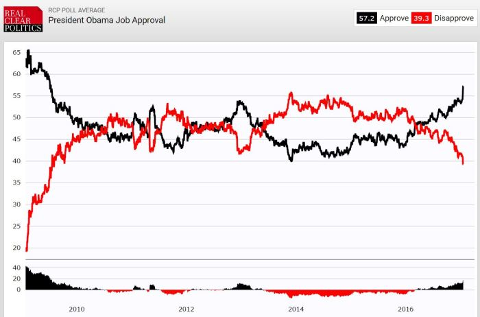 obama-approval-overrtime-orc