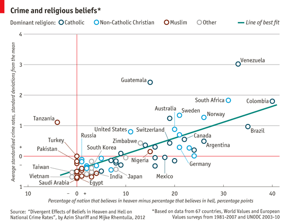 crime and religious beliefs